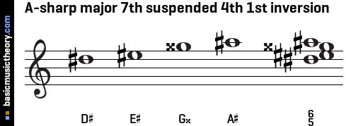 A-sharp major 7th suspended 4th 1st inversion