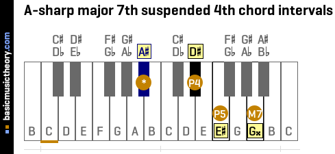 A-sharp major 7th suspended 4th chord intervals