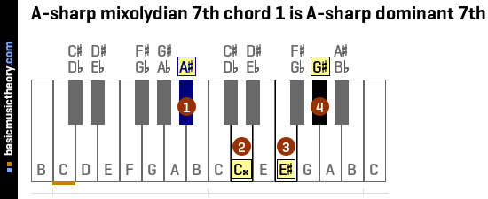 A-sharp mixolydian 7th chord 1 is A-sharp dominant 7th