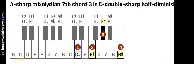 A-sharp mixolydian 7th chord 3 is C-double-sharp half-diminished 7th