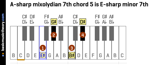 A-sharp mixolydian 7th chord 5 is E-sharp minor 7th
