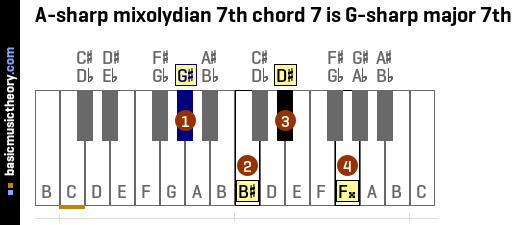 A-sharp mixolydian 7th chord 7 is G-sharp major 7th