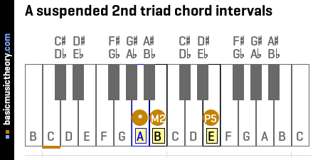 A suspended 2nd triad chord intervals