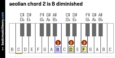 aeolian chord 2 is B diminished