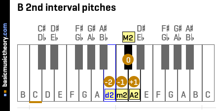B 2nd interval pitches