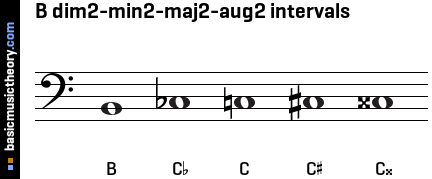 B dim2-min2-maj2-aug2 intervals