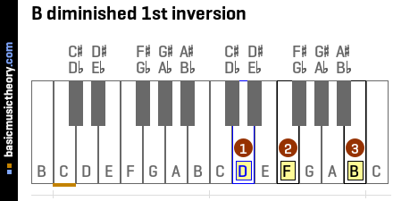 B diminished 1st inversion