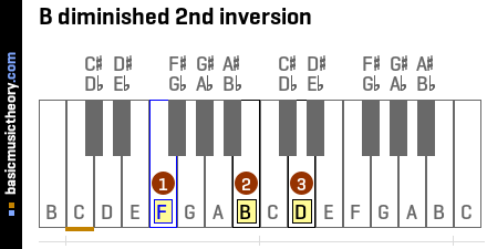 B diminished 2nd inversion