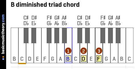 B diminished triad chord