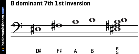 B dominant 7th 1st inversion