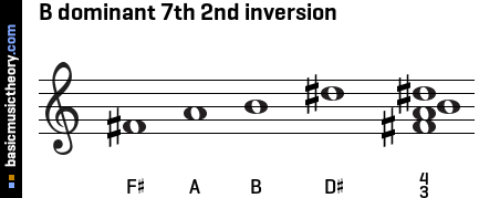 B dominant 7th 2nd inversion