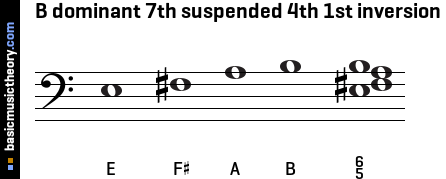 B dominant 7th suspended 4th 1st inversion