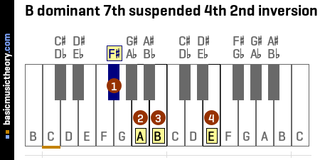 B dominant 7th suspended 4th 2nd inversion
