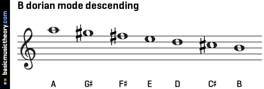 B dorian mode descending