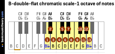 B-double-flat chromatic scale-1 octave of notes