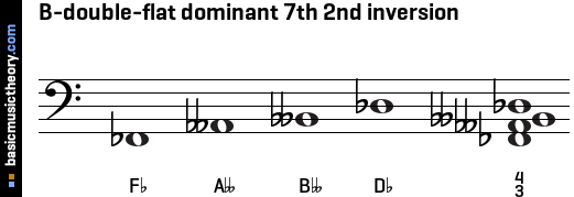 B-double-flat dominant 7th 2nd inversion