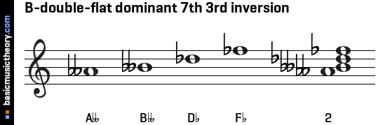 B-double-flat dominant 7th 3rd inversion