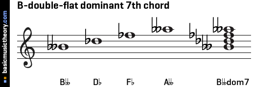 B-double-flat dominant 7th chord