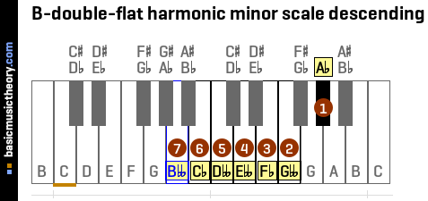 B-double-flat harmonic minor scale descending