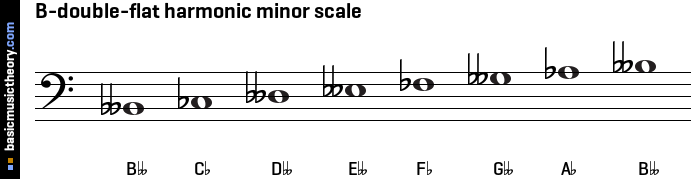 B-double-flat harmonic minor scale