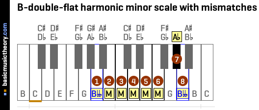 B-double-flat harmonic minor scale with mismatches