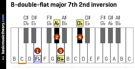 B-double-flat major 7th 2nd inversion
