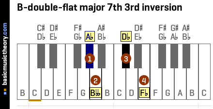 B-double-flat major 7th 3rd inversion