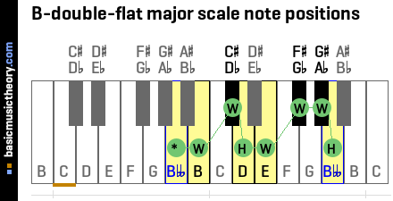 B-double-flat major scale note positions