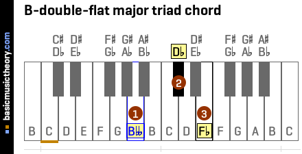 B-double-flat major triad chord