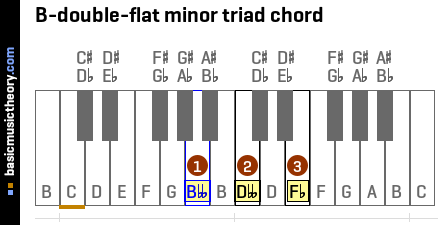 B-double-flat minor triad chord