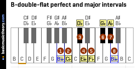 B-double-flat perfect and major intervals