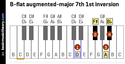 B-flat augmented-major 7th 1st inversion