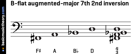 B-flat augmented-major 7th 2nd inversion