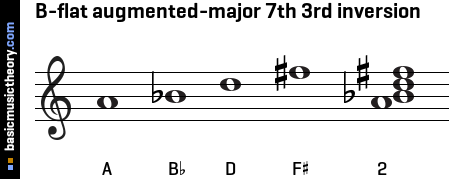 B-flat augmented-major 7th 3rd inversion