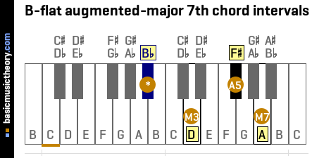 B-flat augmented-major 7th chord intervals