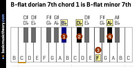 B-flat dorian 7th chord 1 is B-flat minor 7th