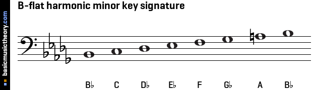 B-flat harmonic minor key signature
