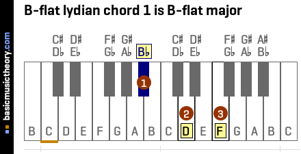 B-flat lydian chord 1 is B-flat major