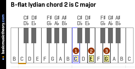 B-flat lydian chord 2 is C major