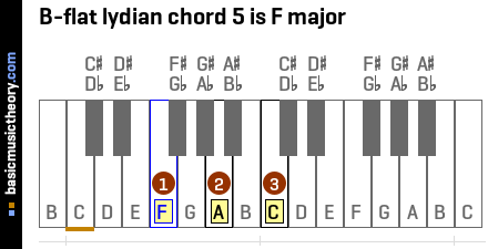 B-flat lydian chord 5 is F major