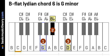 B-flat lydian chord 6 is G minor