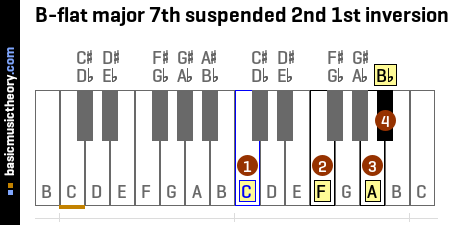 B-flat major 7th suspended 2nd 1st inversion