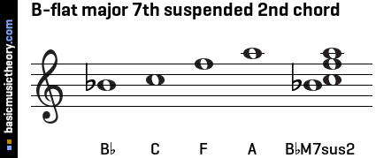 B-flat major 7th suspended 2nd chord