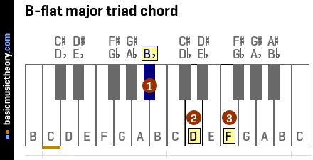 B-flat major triad chord