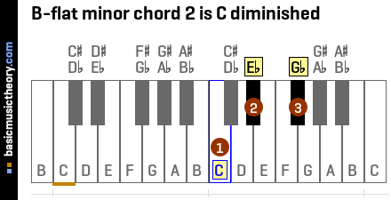 B-flat minor chord 2 is C diminished