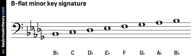 B-flat minor key signature