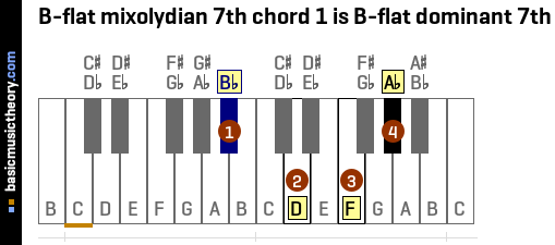 B-flat mixolydian 7th chord 1 is B-flat dominant 7th