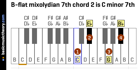 B-flat mixolydian 7th chord 2 is C minor 7th