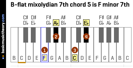 B-flat mixolydian 7th chord 5 is F minor 7th