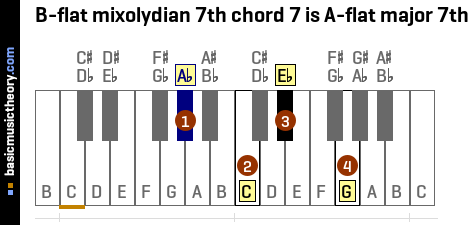 B-flat mixolydian 7th chord 7 is A-flat major 7th